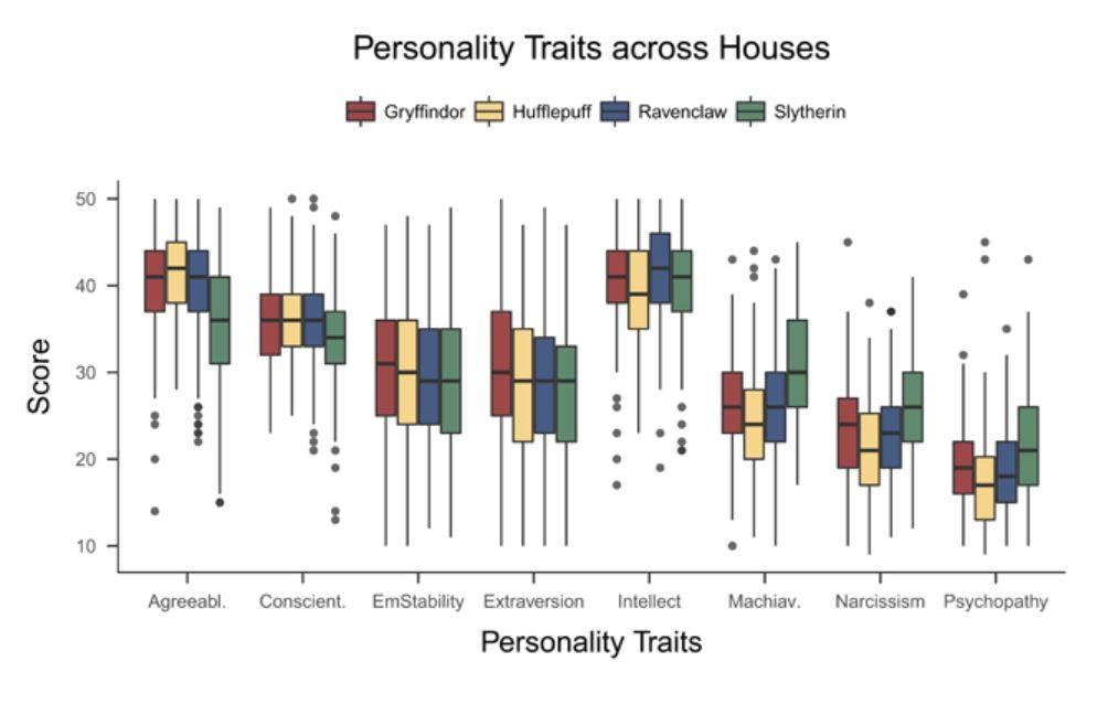 Grafički prikaz rezultata osobina ličnosti prema domovima iz Harry Potter-a