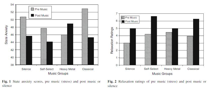 Grafički prikaz stanja anksioznosti i opuštenosti prije i nakon puštanja glazbe.