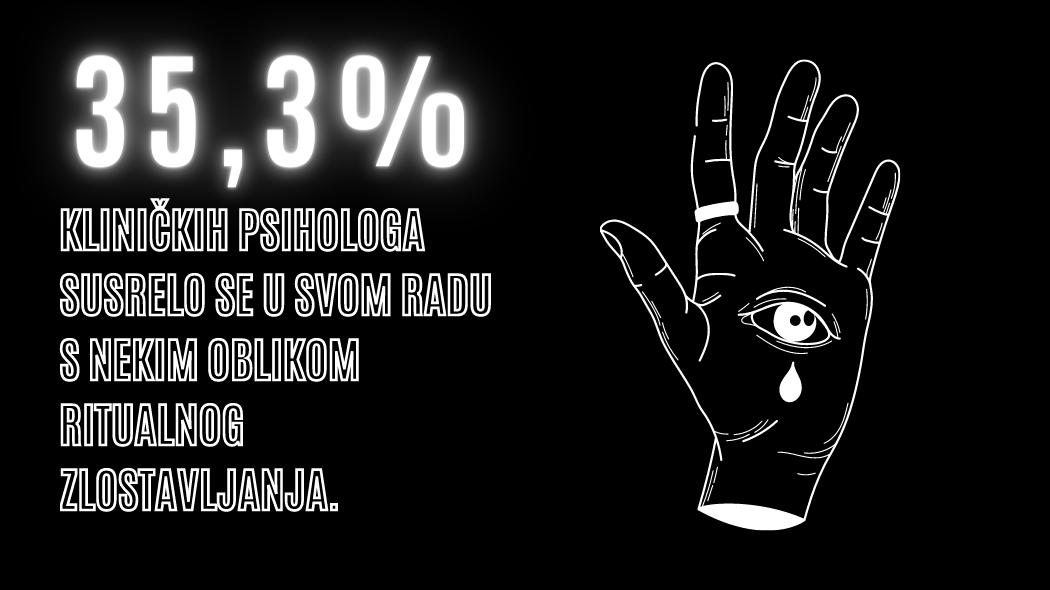 35.3% kliničkih psihologa susrelo se u svom radu s nekim oblikom ritualnog zlostavljanja.