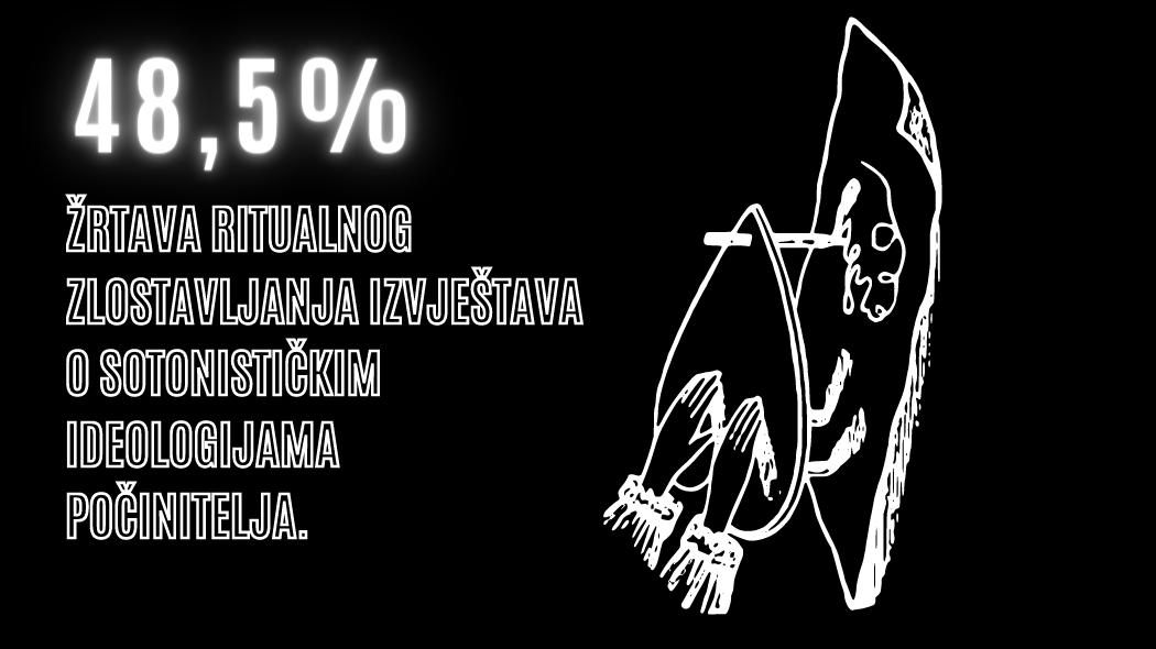 48.5% žrtava ritualnog zlostavljanja izvještava o sotonističkim ideologijama počinitelja.
