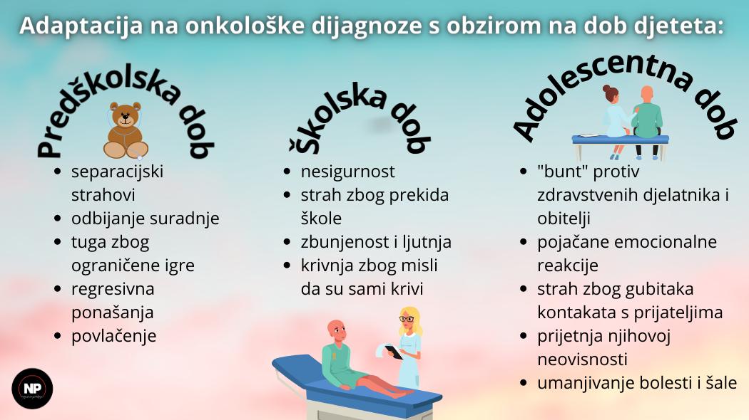 Adapatacija na onkološke dijagnoze s obzirom na dob djeteta (predškolska, školska, adolescentna dob)